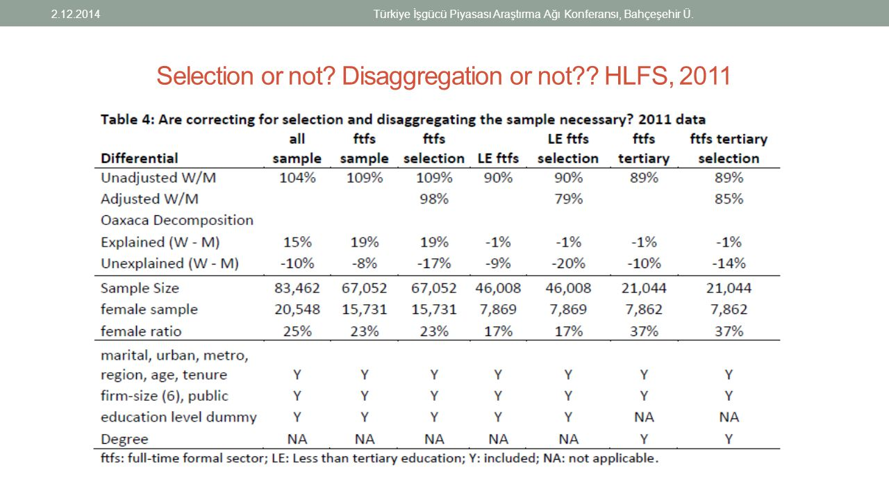 Selection or not Disaggregation or not HLFS, 2011