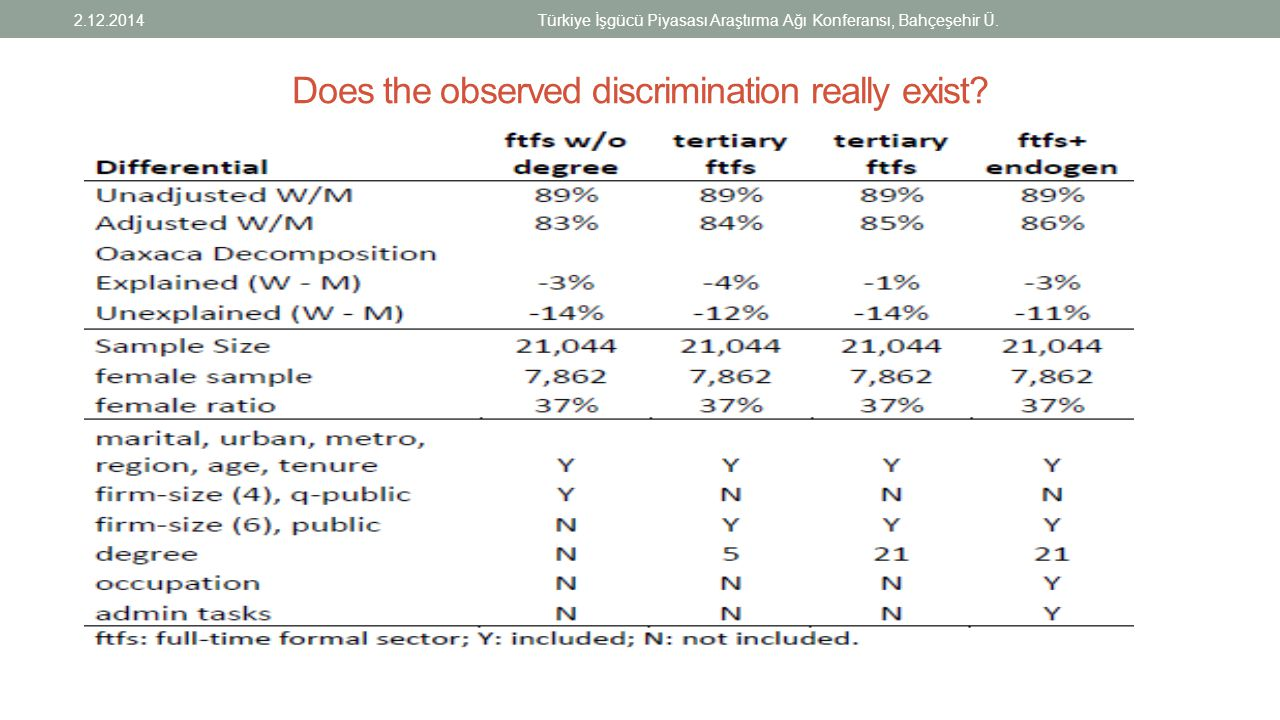 Does the observed discrimination really exist