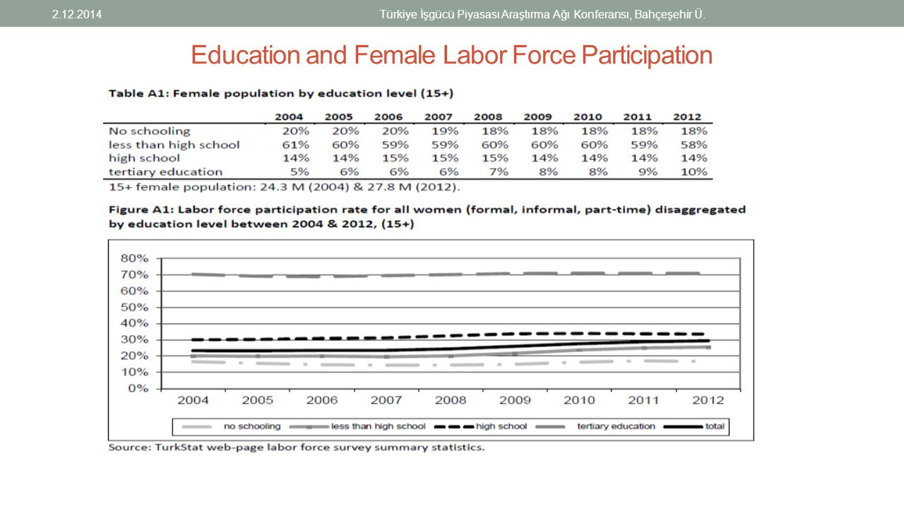 Education and Female Labor Force Participation