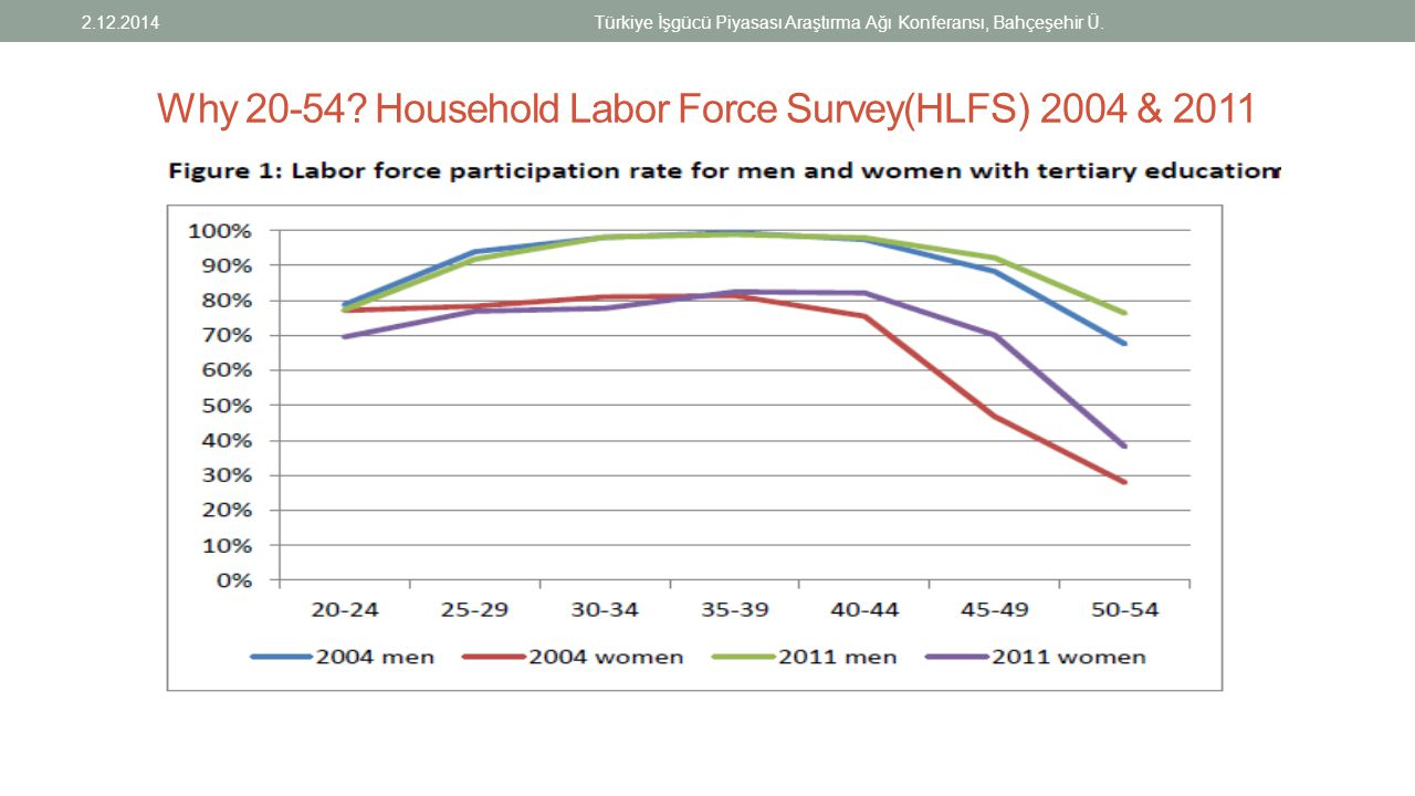 Why 20-54 Household Labor Force Survey(HLFS) 2004 & 2011