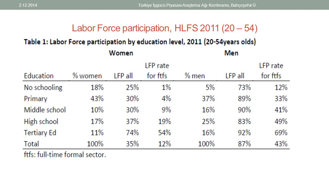 Labor Force participation, HLFS 2011 (20 – 54)
