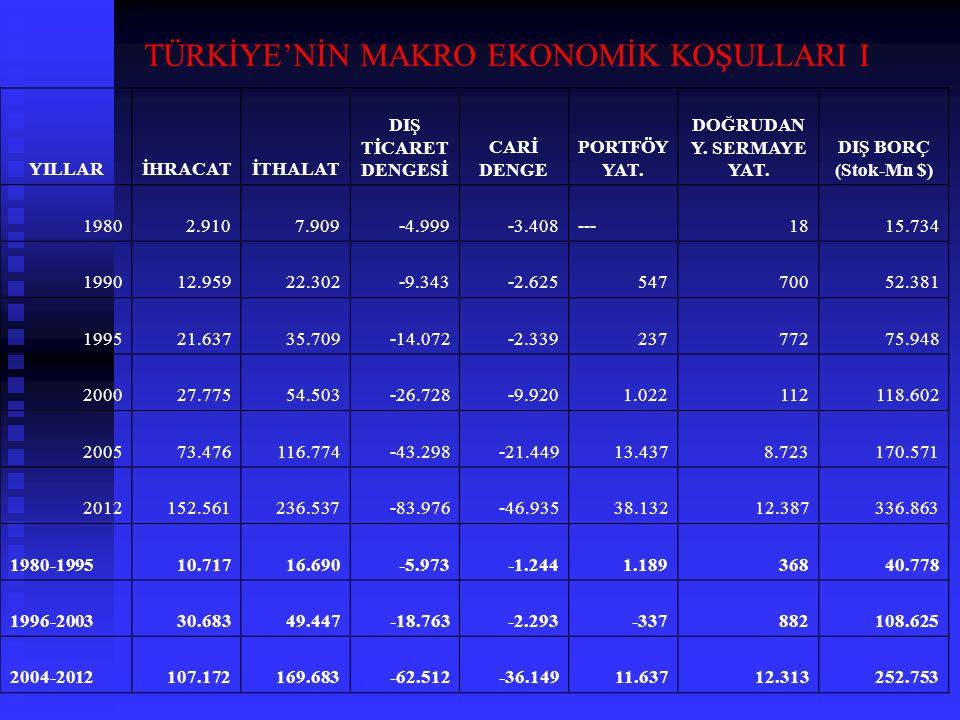 TÜRKİYE'NİN MAKRO EKONOMİK KOŞULLARI I