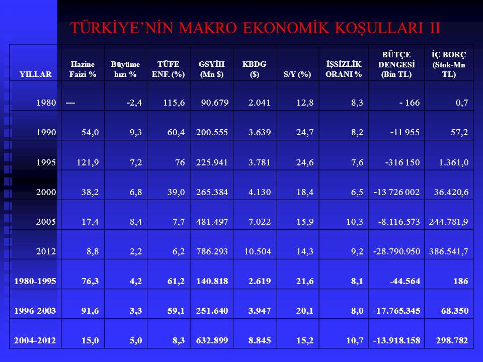 TÜRKİYE'NİN MAKRO EKONOMİK KOŞULLARI II
