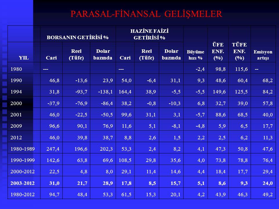 PARASAL-FİNANSAL GELİŞMELER