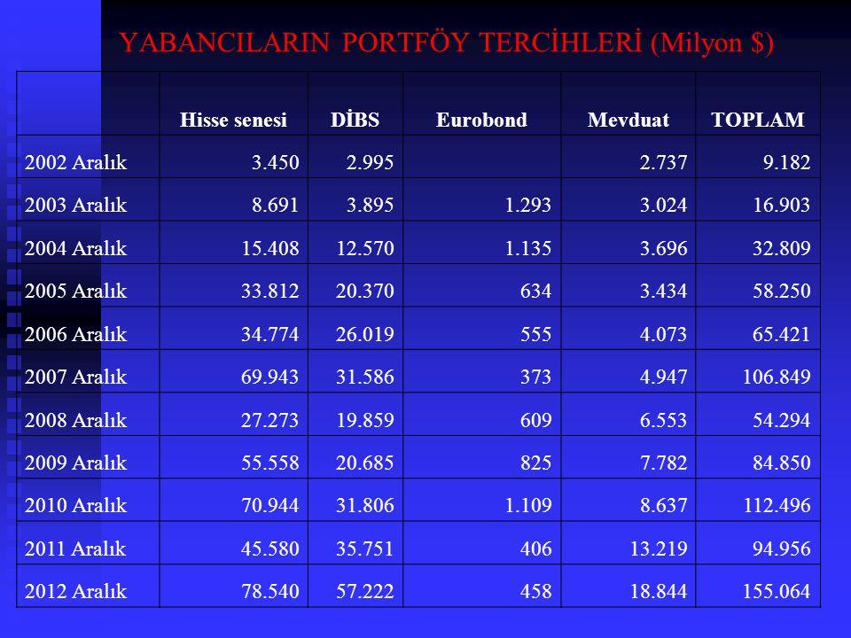 YABANCILARIN PORTFÖY TERCİHLERİ (Milyon $)