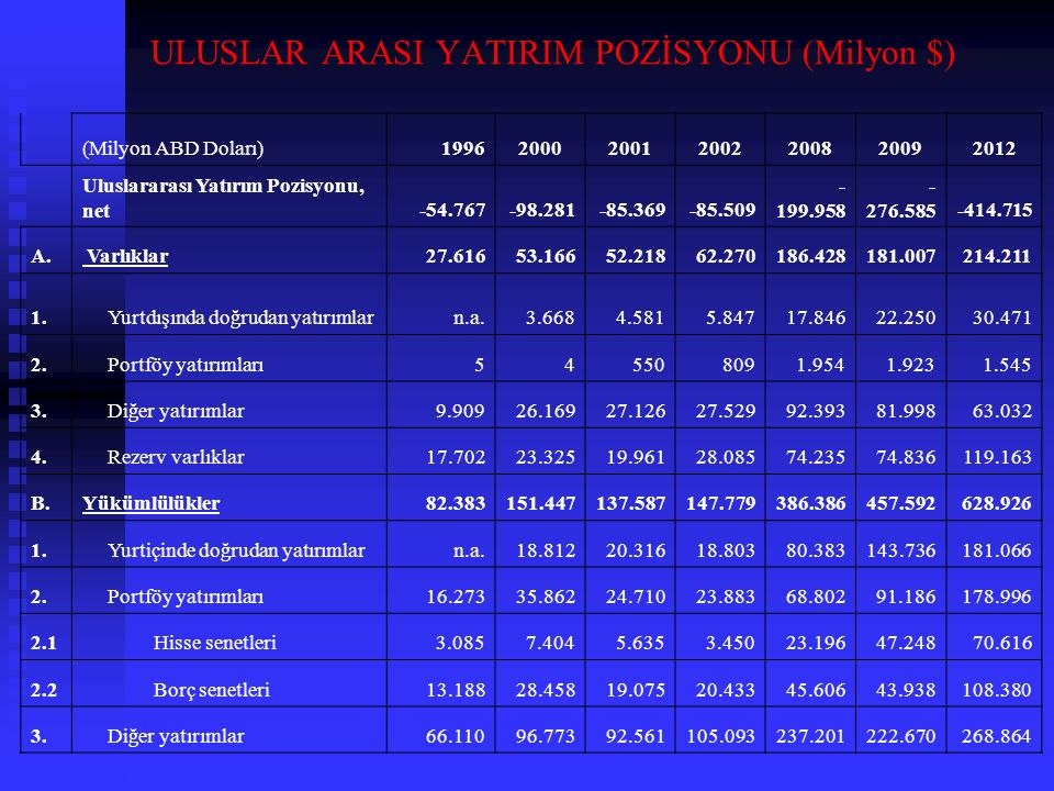 ULUSLAR ARASI YATIRIM POZİSYONU (Milyon $)