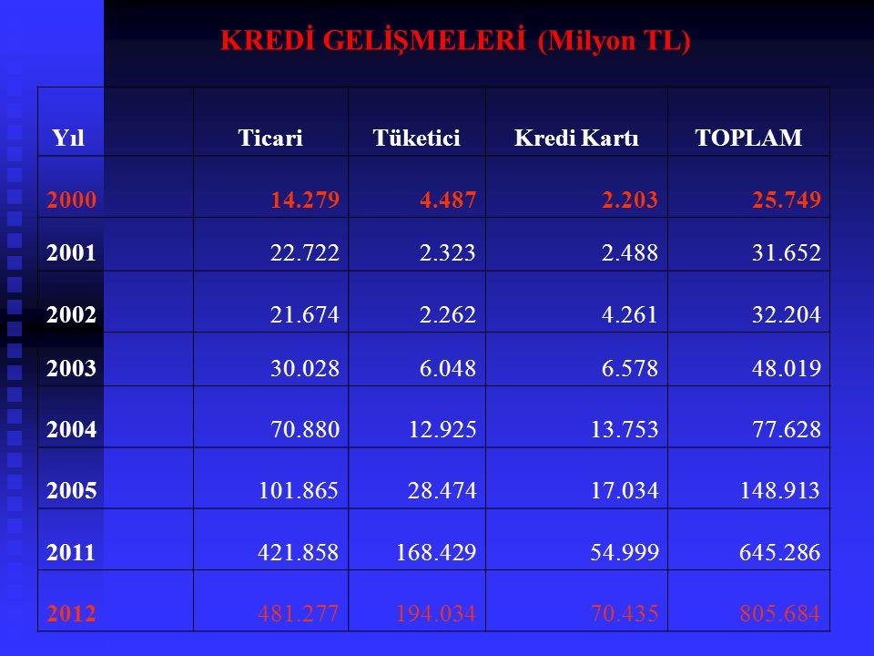 KREDİ GELİŞMELERİ (Milyon TL)