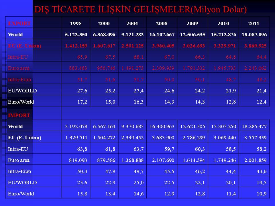 DIŞ TİCARETE İLİŞKİN GELİŞMELER(Milyon Dolar)
