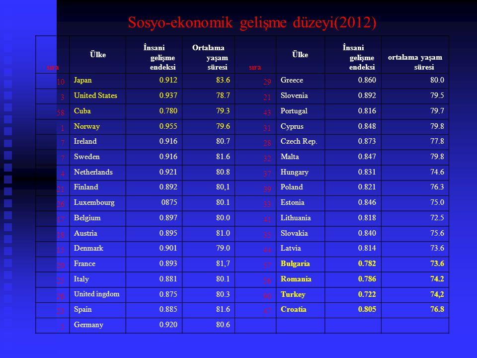 Sosyo-ekonomik gelişme düzeyi(2012)