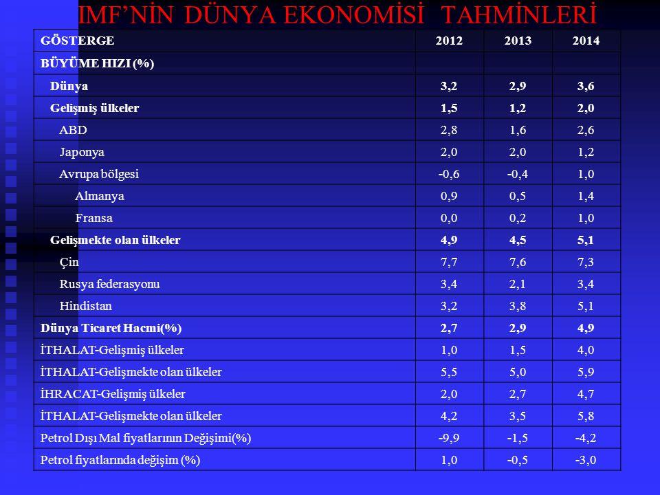 IMF'NİN DÜNYA EKONOMİSİ TAHMİNLERİ