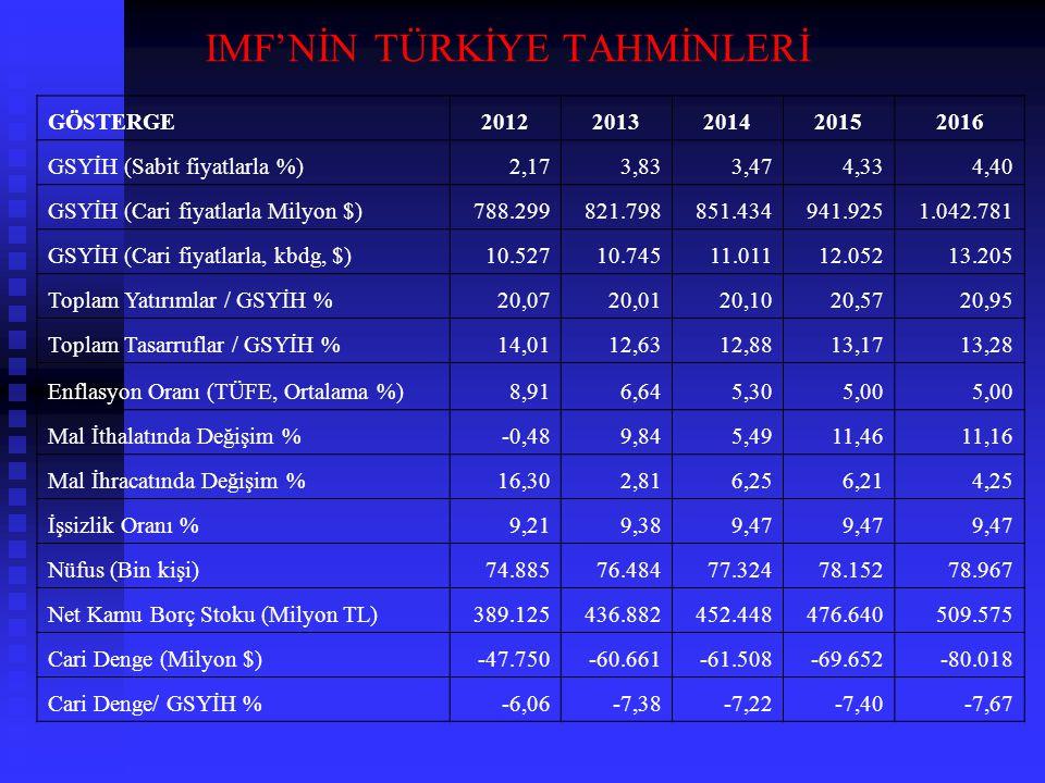 IMF'NİN TÜRKİYE TAHMİNLERİ