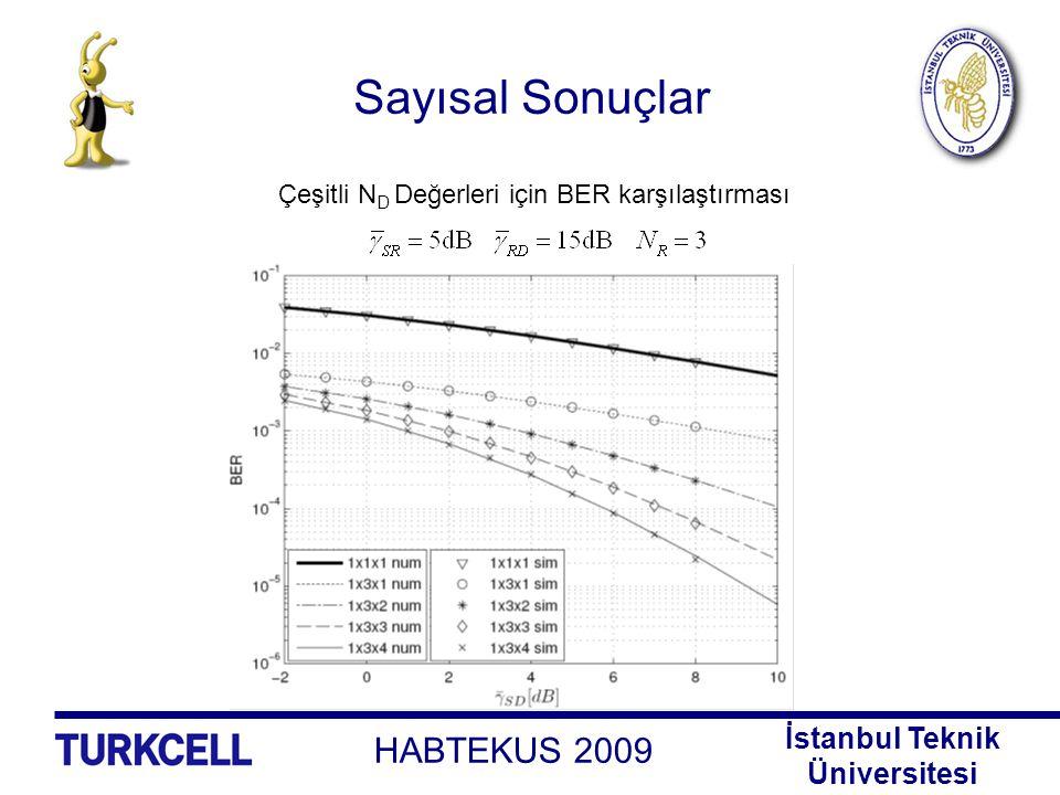 Sayısal Sonuçlar Çeşitli ND Değerleri için BER karşılaştırması , ve )