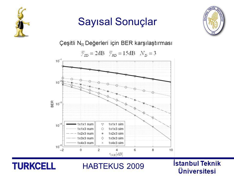 Sayısal Sonuçlar Çeşitli NR Değerleri için BER karşılaştırması