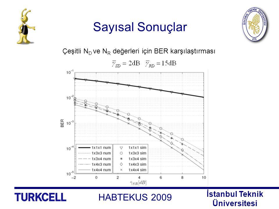 Sayısal Sonuçlar Çeşitli ND ve NR değerleri için BER karşılaştırması