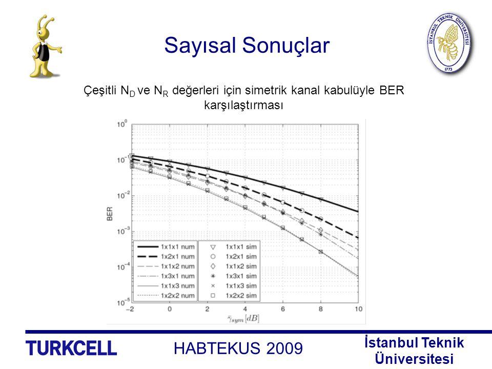 Sayısal Sonuçlar Çeşitli ND ve NR değerleri için simetrik kanal kabulüyle BER karşılaştırması