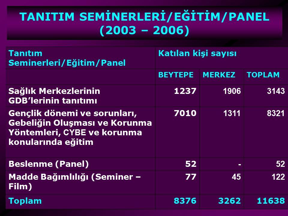 TANITIM SEMİNERLERİ/EĞİTİM/PANEL (2003 – 2006)