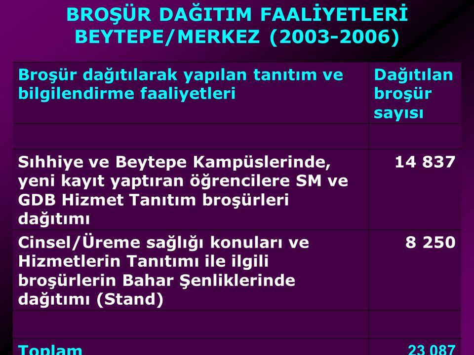 BROŞÜR DAĞITIM FAALİYETLERİ BEYTEPE/MERKEZ (2003-2006)