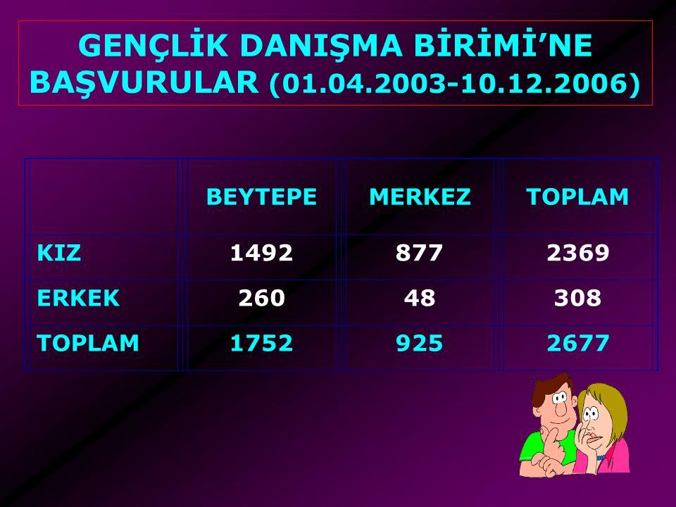 GENÇLİK DANIŞMA BİRİMİ'NE BAŞVURULAR (01.04.2003-10.12.2006)