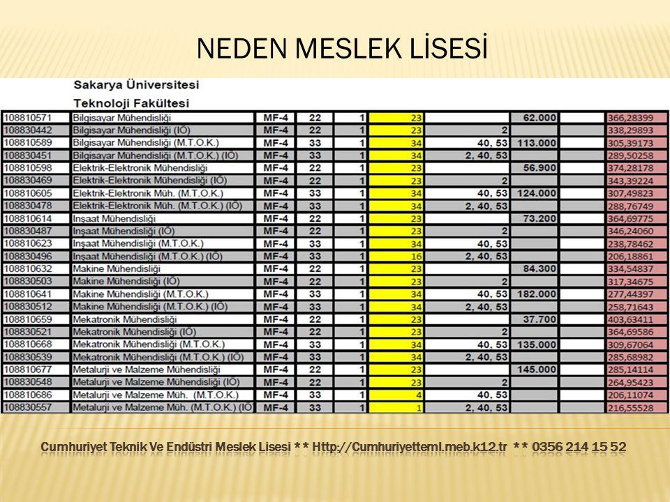 NEDEN MESLEK LİSESİ Cumhuriyet Teknik Ve Endüstri Meslek Lisesi ** Http://Cumhuriyetteml.meb.k12.tr ** 0356 214 15 52.