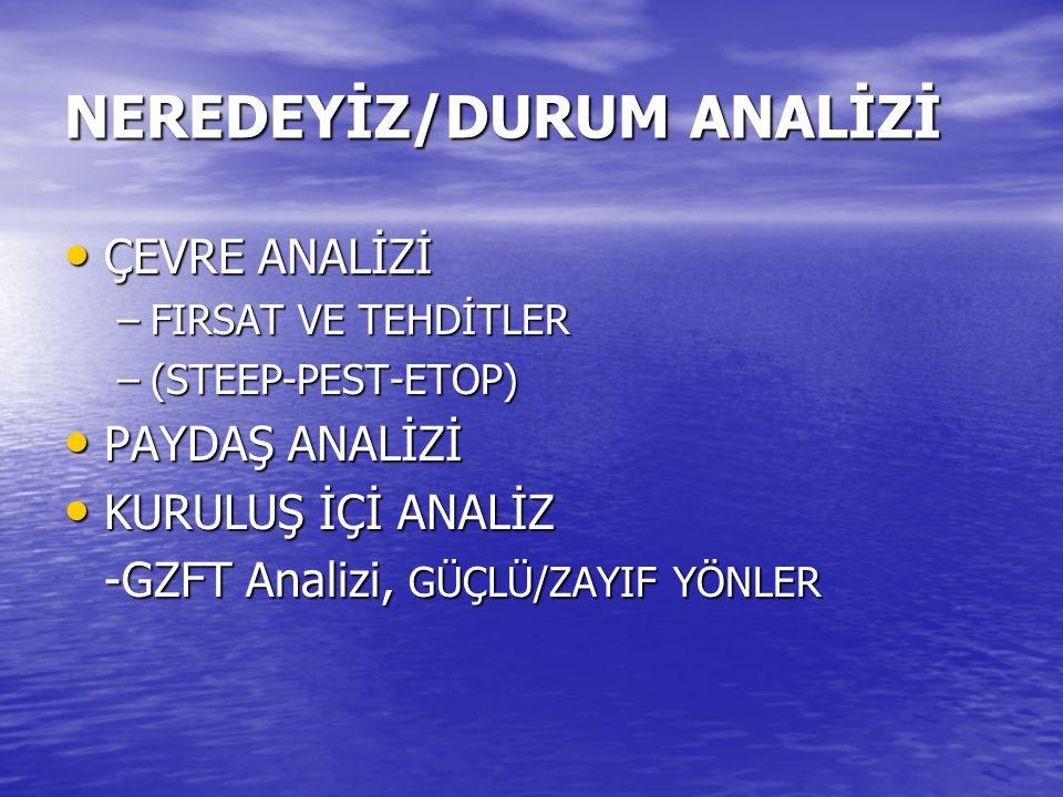 NEREDEYİZ/DURUM ANALİZİ