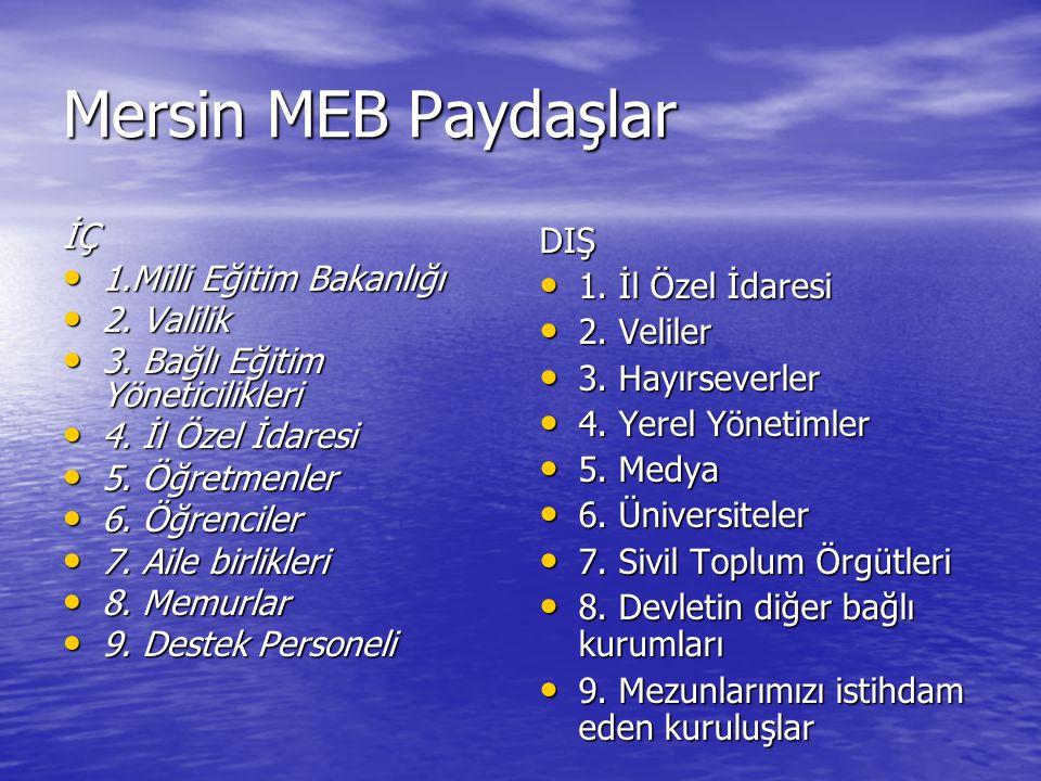 Mersin MEB Paydaşlar İÇ 1.Milli Eğitim Bakanlığı 2. Valilik