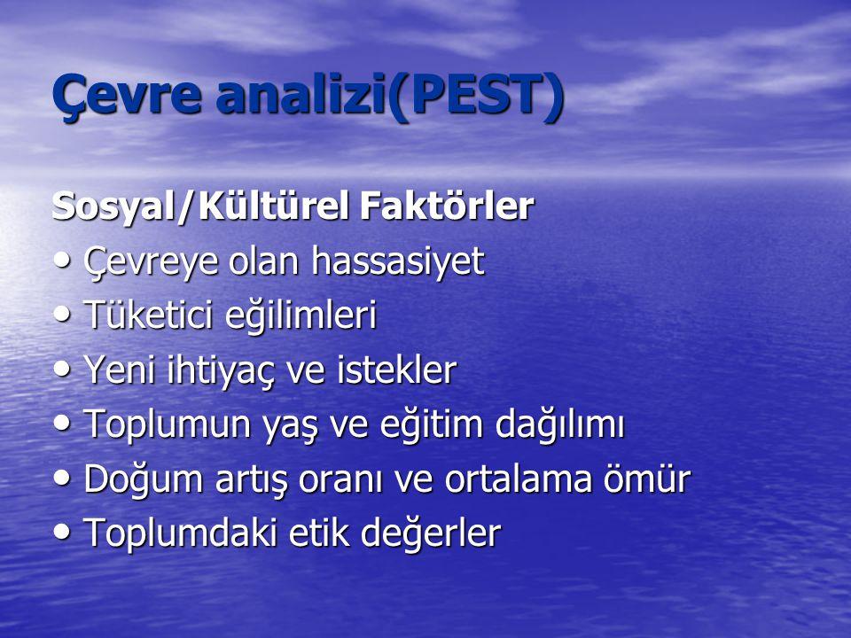 Çevre analizi(PEST) Sosyal/Kültürel Faktörler Çevreye olan hassasiyet
