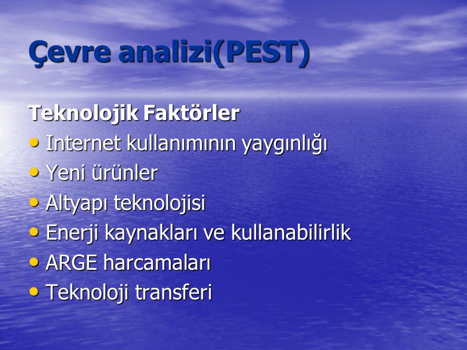 Çevre analizi(PEST) Teknolojik Faktörler