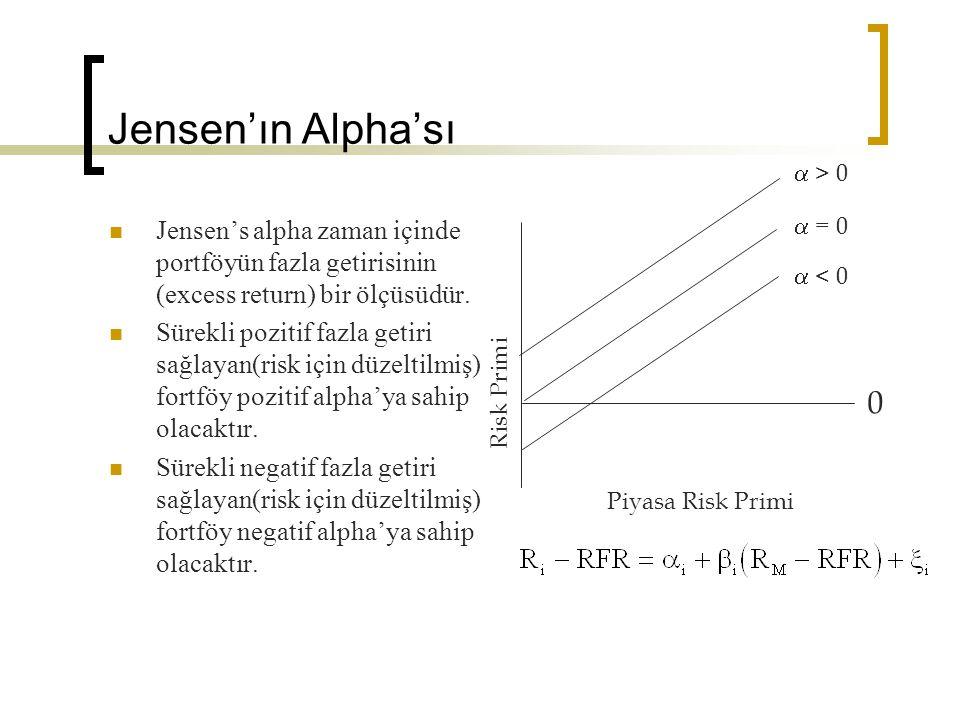 Jensen'ın Alpha'sı a > 0. Jensen's alpha zaman içinde portföyün fazla getirisinin (excess return) bir ölçüsüdür.