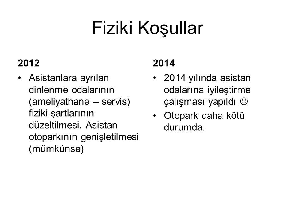 Fiziki Koşullar 2012. 2014.