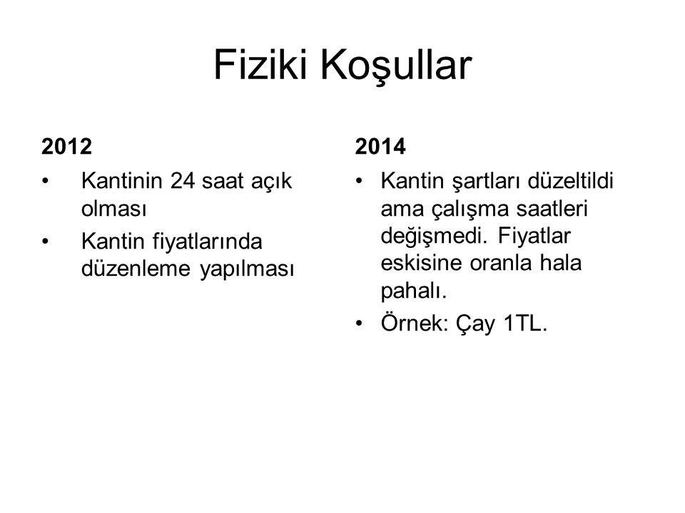 Fiziki Koşullar 2012 2014 Kantinin 24 saat açık olması