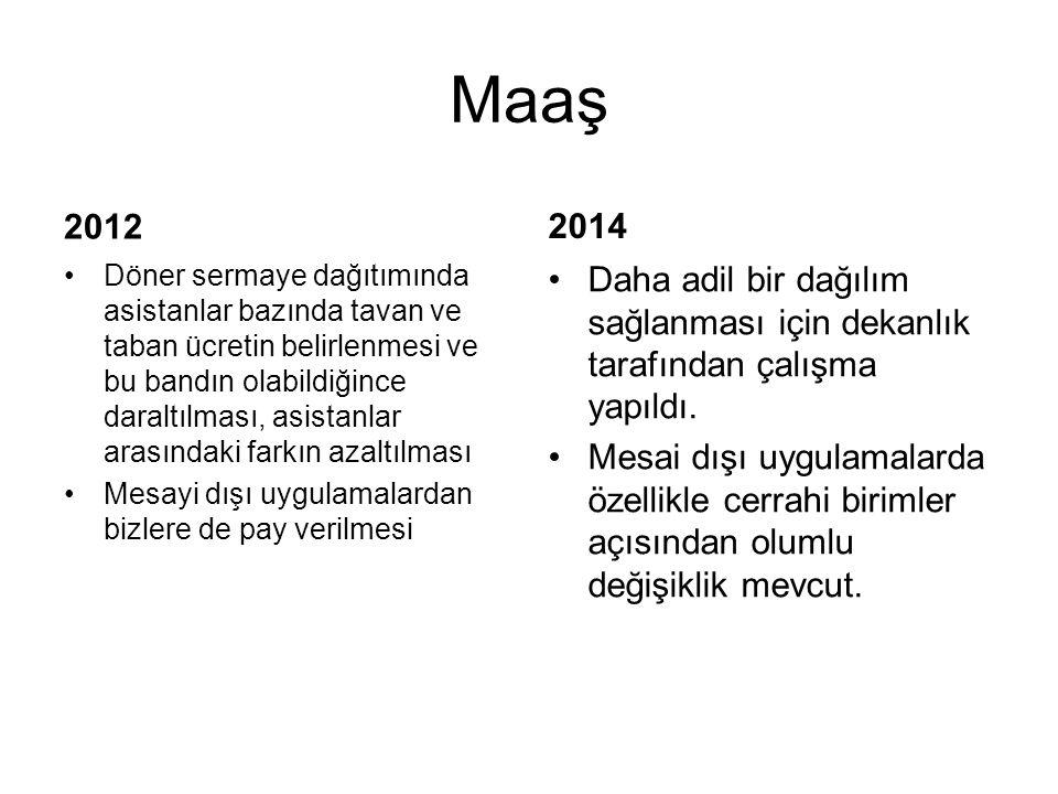 Maaş 2012. 2014.