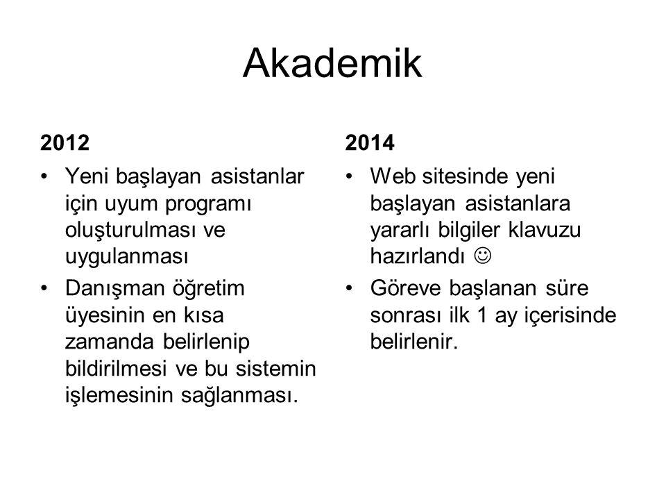 Akademik 2012. 2014. Yeni başlayan asistanlar için uyum programı oluşturulması ve uygulanması.