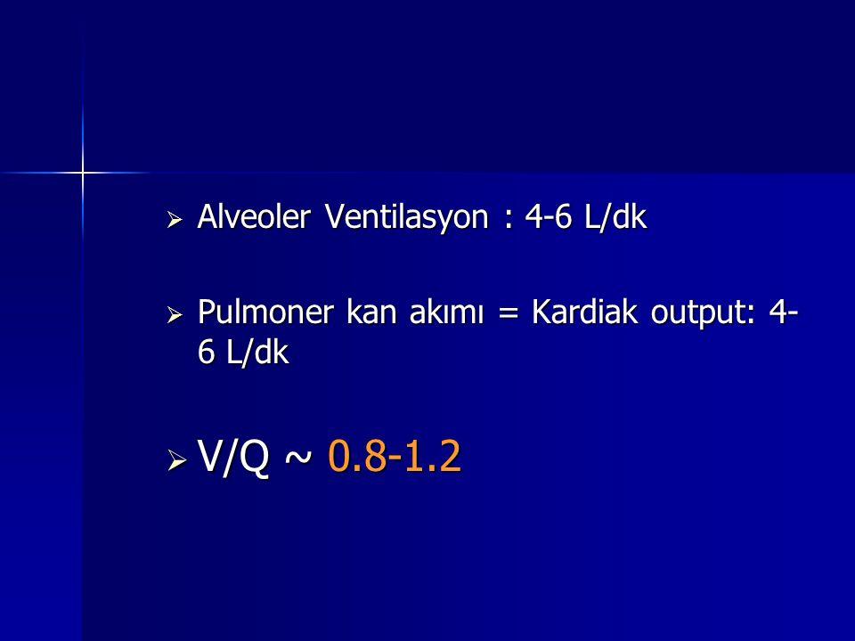 V/Q ~ 0.8-1.2 Alveoler Ventilasyon : 4-6 L/dk