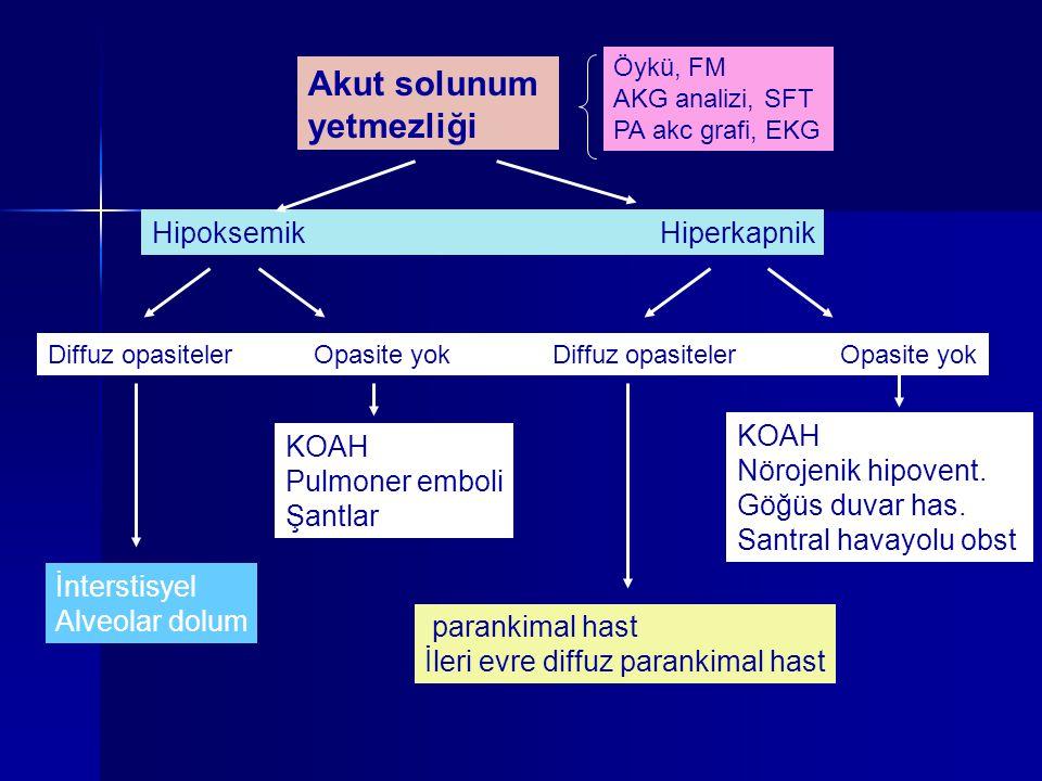 Akut solunum yetmezliği Hipoksemik Hiperkapnik KOAH KOAH