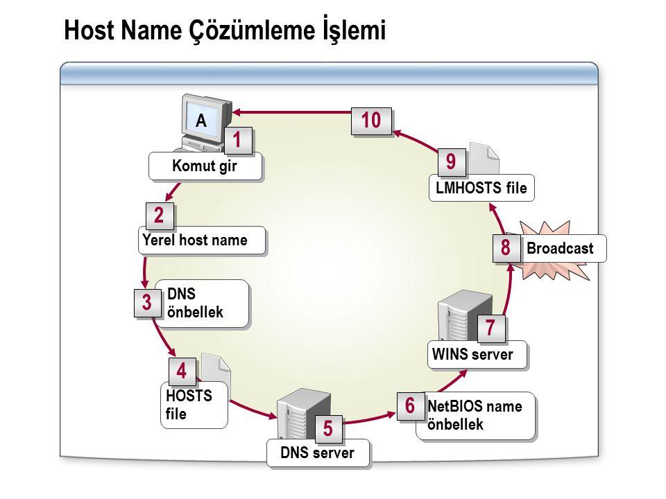 Host Name Çözümleme İşlemi