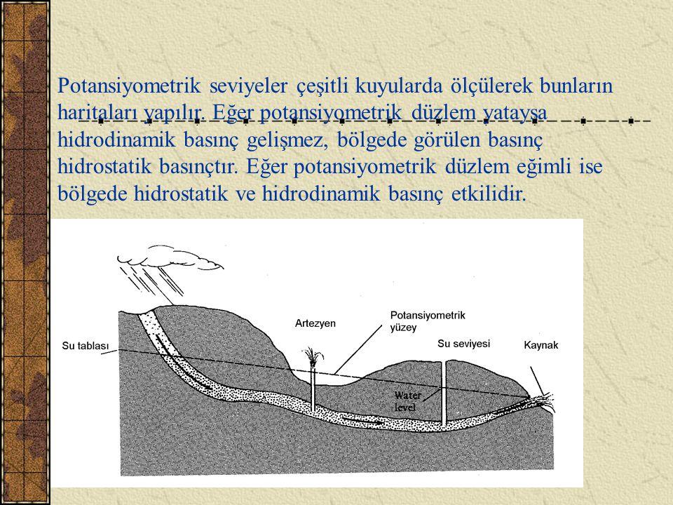 Potansiyometrik seviyeler çeşitli kuyularda ölçülerek bunların haritaları yapılır.
