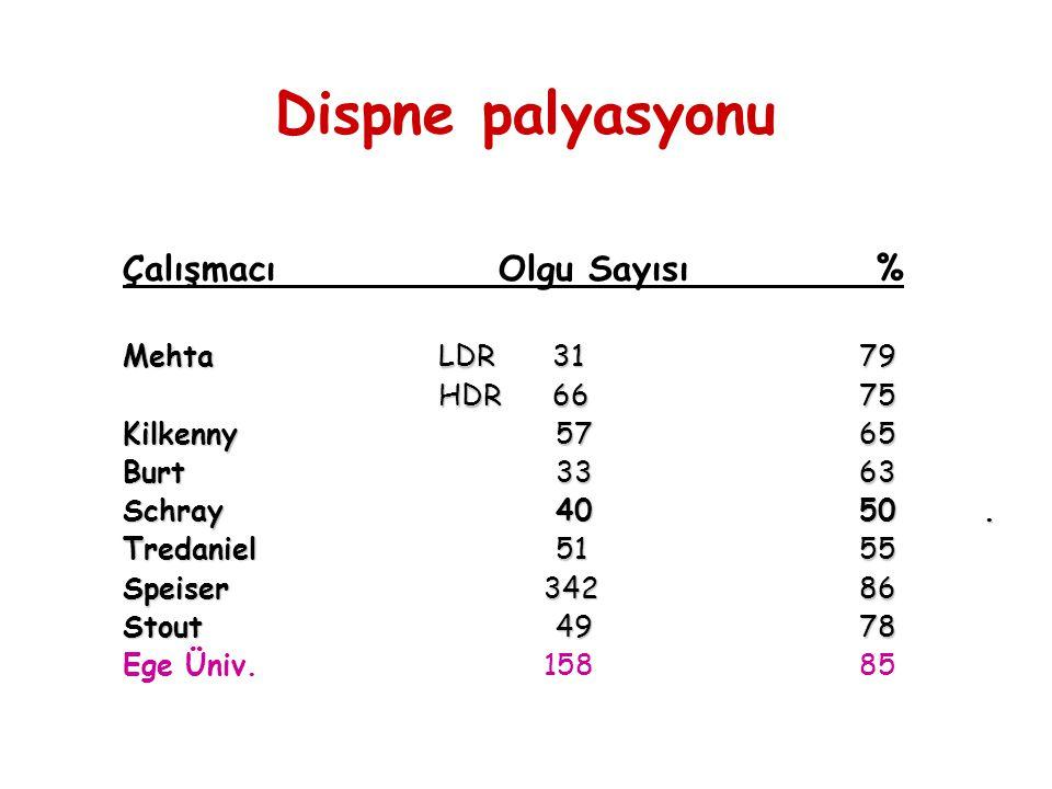 Dispne palyasyonu Çalışmacı Olgu Sayısı % Mehta LDR 31 79 HDR 66 75