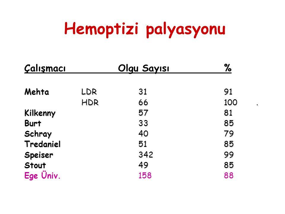 Hemoptizi palyasyonu Çalışmacı Olgu Sayısı % Mehta LDR 31 91