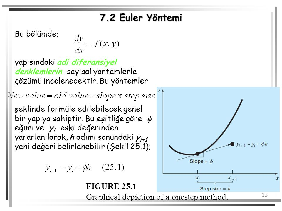 7.2 Euler Yöntemi FIGURE 25.1 Graphical depiction of a onestep method.