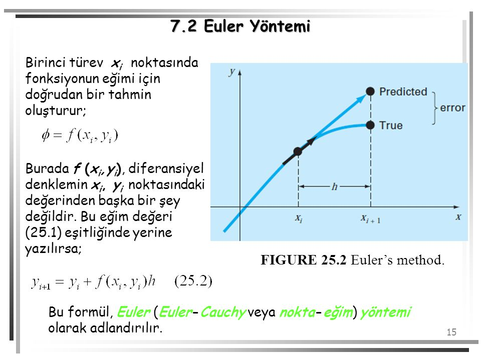 7.2 Euler Yöntemi FIGURE 25.2 Euler's method.