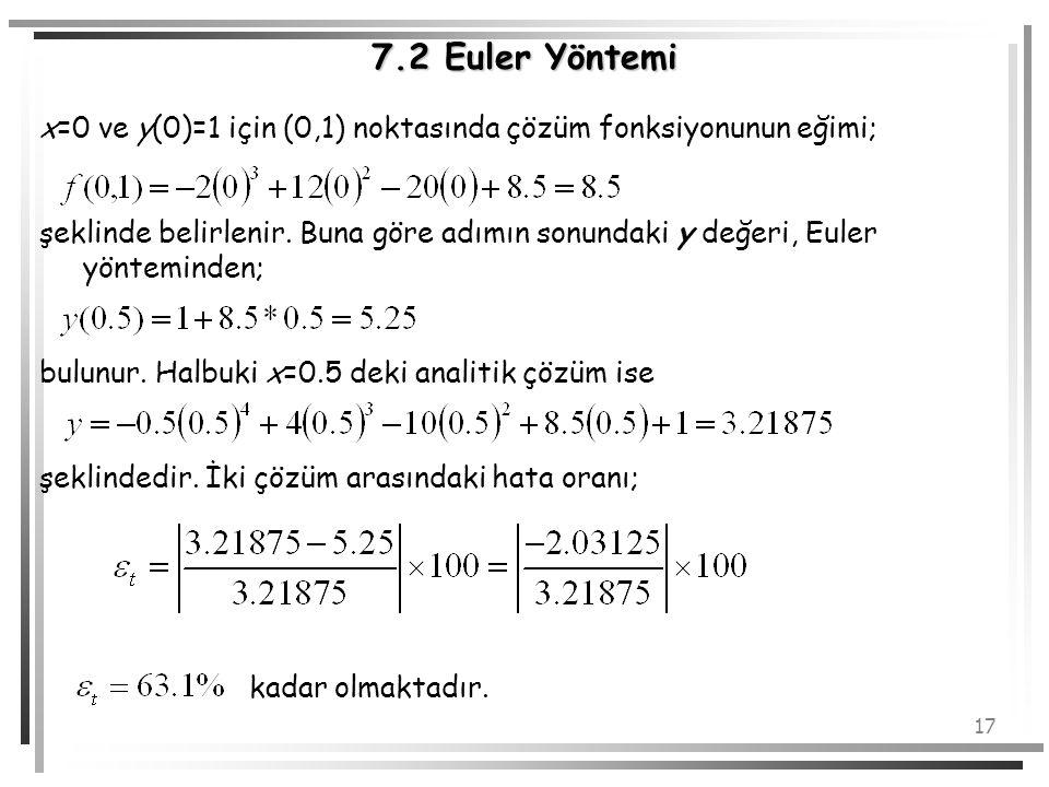 7.2 Euler Yöntemi x=0 ve y(0)=1 için (0,1) noktasında çözüm fonksiyonunun eğimi;