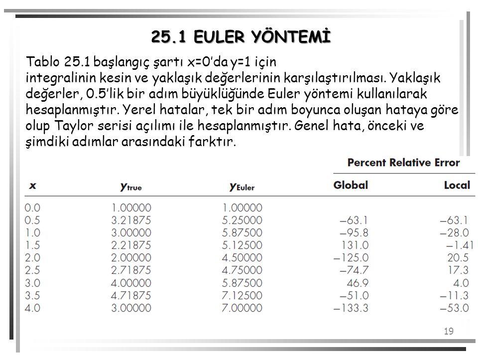 25.1 EULER YÖNTEMİ Tablo 25.1 başlangıç şartı x=0'da y=1 için