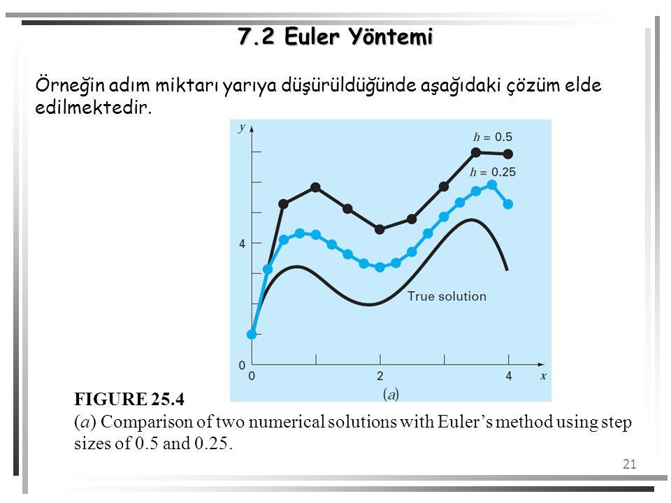 7.2 Euler Yöntemi Örneğin adım miktarı yarıya düşürüldüğünde aşağıdaki çözüm elde edilmektedir. FIGURE 25.4.