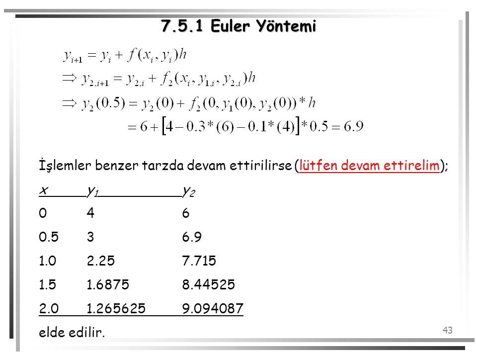 7.5.1 Euler Yöntemi İşlemler benzer tarzda devam ettirilirse (lütfen devam ettirelim); x y1 y2. 0 4 6.