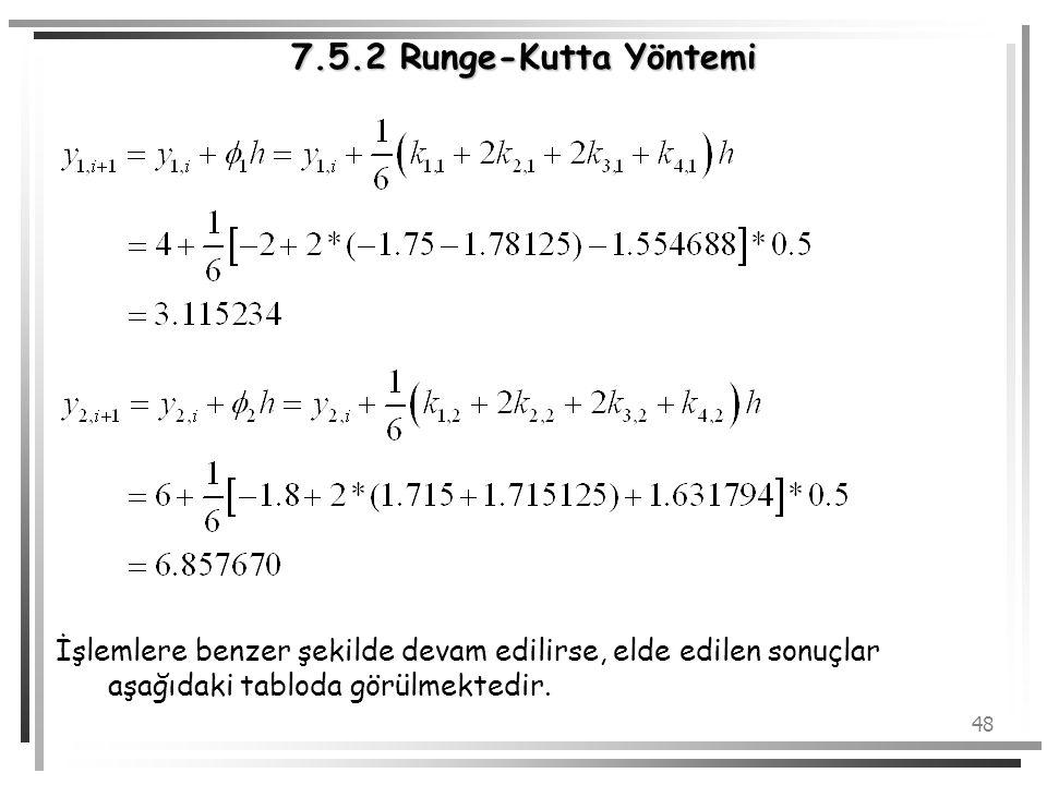7.5.2 Runge-Kutta Yöntemi İşlemlere benzer şekilde devam edilirse, elde edilen sonuçlar aşağıdaki tabloda görülmektedir.