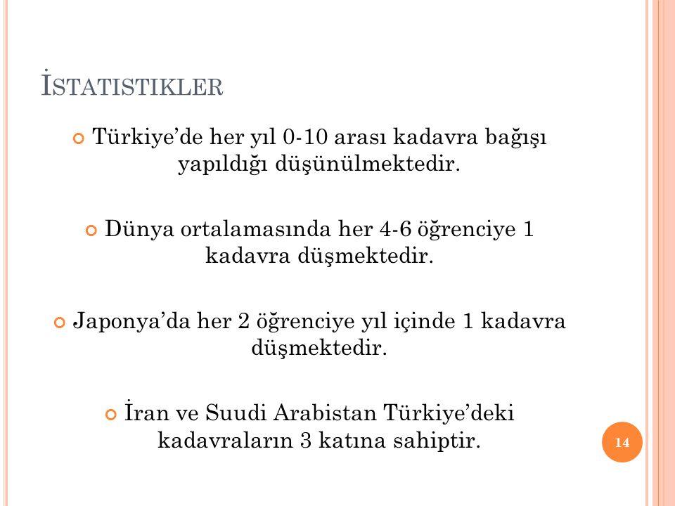 İstatistikler Türkiye'de her yıl 0-10 arası kadavra bağışı yapıldığı düşünülmektedir. Dünya ortalamasında her 4-6 öğrenciye 1 kadavra düşmektedir.