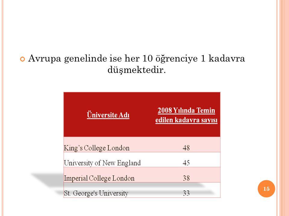Avrupa genelinde ise her 10 öğrenciye 1 kadavra düşmektedir.