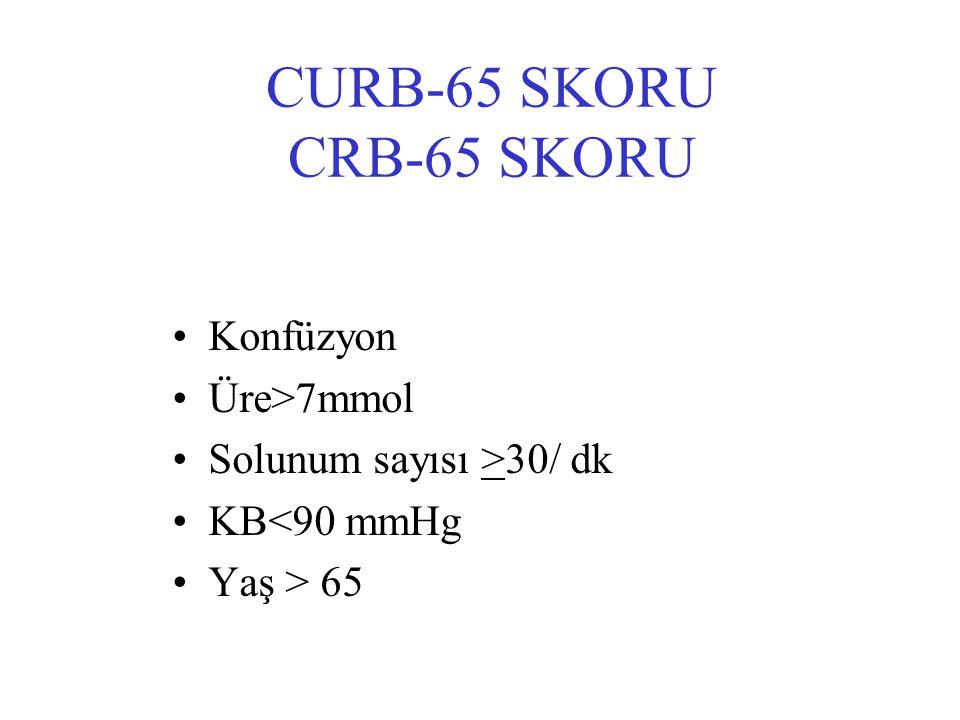 CURB-65 SKORU CRB-65 SKORU Konfüzyon Üre>7mmol