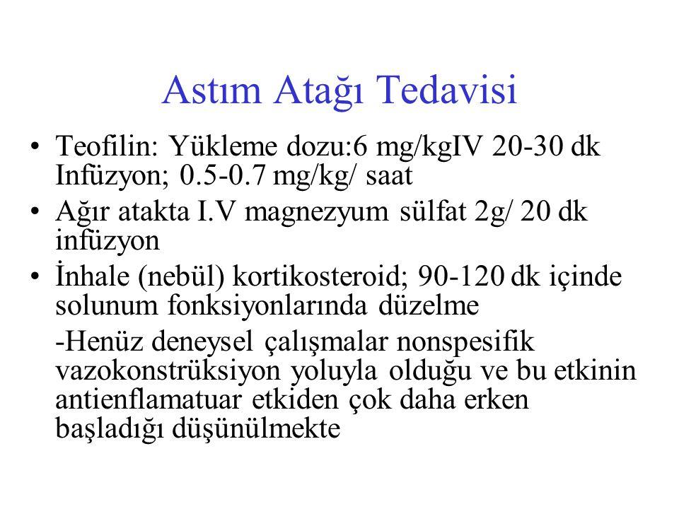 Astım Atağı Tedavisi Teofilin: Yükleme dozu:6 mg/kgIV 20-30 dk Infüzyon; 0.5-0.7 mg/kg/ saat. Ağır atakta I.V magnezyum sülfat 2g/ 20 dk infüzyon.