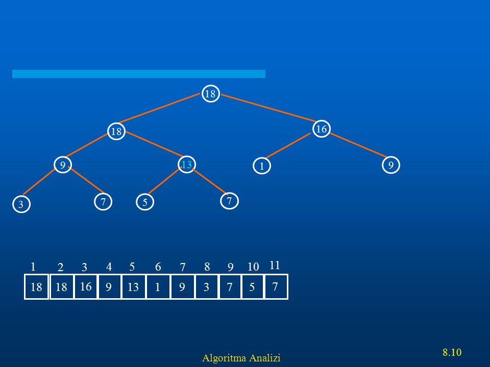 18 16 9 13 5 3 7 1 7 11 18 16 9 13 1 3 7 5 2 4 6 8 10 Algoritma Analizi